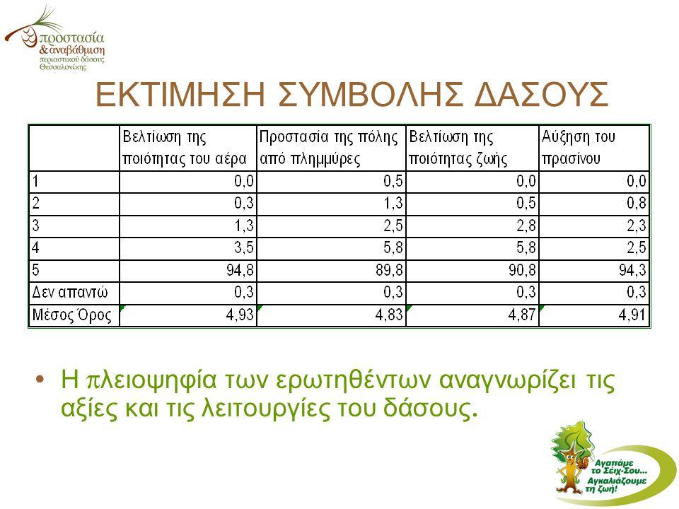 ΕΚΤΙΜΗΣΗ ΣΥΜΒΟΛΗΣ ΔΑΣΟΥΣ Η π λειοψηφία των ερωτηθέντων αναγνωρίζει τις αξίες και τις λειτουργίες του δάσους.