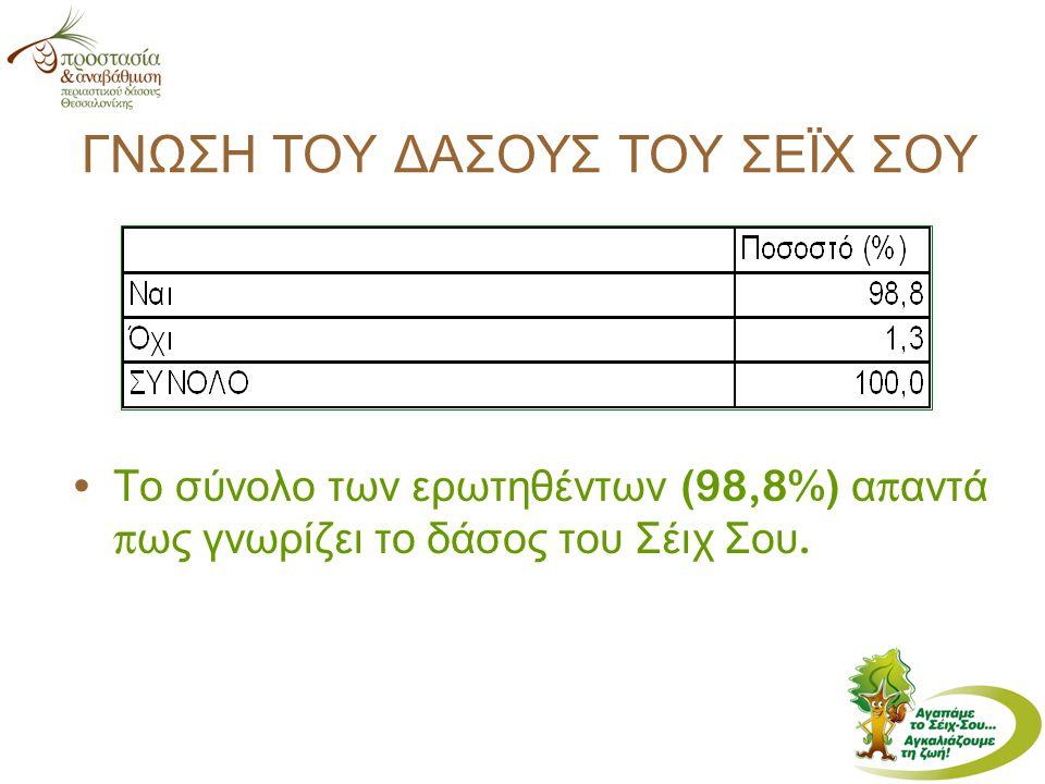 ΓΝΩΣΗ ΤΟΥ ΔΑΣΟΥΣ ΤΟΥ ΣΕΪΧ ΣΟΥ Το σύνολο των ερωτηθέντων (98,8%) α π αντά π ως γνωρίζει το δάσος του Σέιχ Σου.