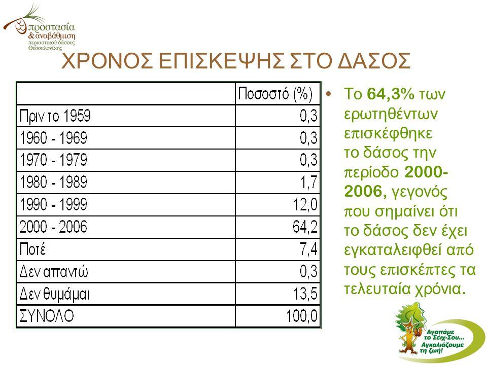 Το 64,3% των ερωτηθέντων ε π ισκέφθηκε το δάσος την π ερίοδο 2000- 2006, γεγονός π ου σημαίνει ότι το δάσος δεν έχει εγκαταλειφθεί α π ό τους ε π ισκέ π τες τα τελευταία χρόνια.