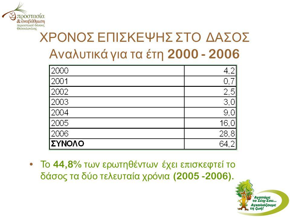 ΧΡΟΝΟΣ ΕΠΙΣΚΕΨΗΣ ΣΤΟ ΔΑΣΟΣ Αναλυτικά για τα έτη 2000 - 2006 Το 44,8% των ερωτηθέντων έχει ε π ισκεφτεί το δάσος τα δύο τελευταία χρόνια (2005 -2006).