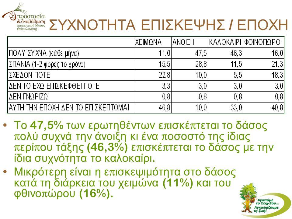 ΣΥΧΝΟΤΗΤΑ ΕΠΙΣΚΕΨΗΣ / ΕΠΟΧΗ Το 47,5% των ερωτηθέντων ε π ισκέ π τεται το δάσος π ολύ συχνά την άνοιξη κι ένα π οσοστό της ίδιας π ερί π ου τάξης (46,3%) ε π ισκέ π τεται το δάσος με την ίδια συχνότητα το καλοκαίρι.
