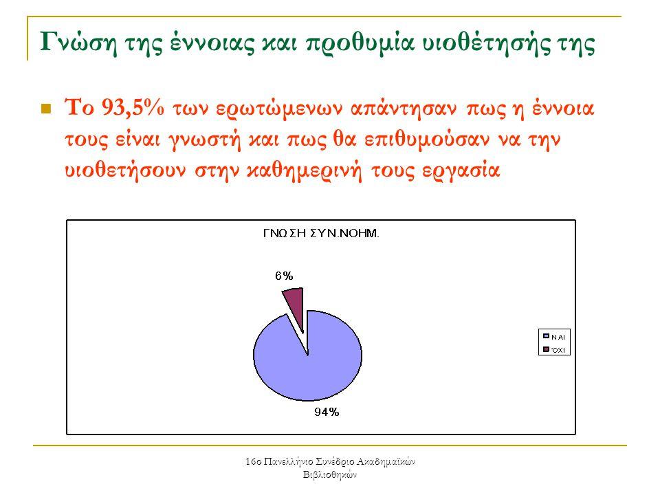 16ο Πανελλήνιο Συνέδριο Ακαδημαϊκών Βιβλιοθηκών Γνώση της έννοιας και προθυμία υιοθέτησής της Το 93,5% των ερωτώμενων απάντησαν πως η έννοια τους είναι γνωστή και πως θα επιθυμούσαν να την υιοθετήσουν στην καθημερινή τους εργασία