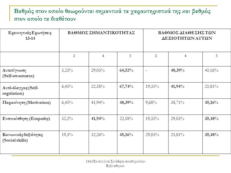 16ο Πανελλήνιο Συνέδριο Ακαδημαϊκών Βιβλιοθηκών Ερευνητικές Ερωτήσεις 13-14 ΒΑΘΜΟΣ ΣΗΜΑΝΤΙΚΟΤΗΤΑΣΒΑΘΜΟΣ ΔΙΑΘΕΣΗΣ ΤΩΝ ΔΕΞΙΟΤΗΤΩΝ ΑΥΤΩΝ 345345 Αυτεπίγνωση (Self-awareness) 3,23%29,03%64,52%-48,39%45,16% Αυτό-έλεγχος (Self- regulation) 6,45%22,58%67,74%19,35%41,94%25,81% Παρακίνηση (Motivation)6,45%41,94%48,39%9,68%38,71%45,16% Ενσυναίσθηση (Empathy)32,2%41,94%22,58%19,35%29,03%35,48% Κοινωνικές δεξιότητες (Social skills) 19,3%32,26%45,16%29,03%25,81%35,48% Βαθμός στον οποίο θεωρούνται σημαντικά τα χαρακτηριστικά της και βαθμός στον οποίο τα διαθέτουν