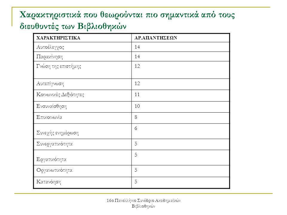 16ο Πανελλήνιο Συνέδριο Ακαδημαϊκών Βιβλιοθηκών Χαρακτηριστικά που θεωρούνται πιο σημαντικά από τους διευθυντές των Βιβλιοθηκών ΧΑΡΑΚΤΗΡΙΣΤΙΚΑΑΡ.ΑΠΑΝΤΗΣΕΩΝ Αυτοέλεγχος14 Παρακίνηση14 Γνώση της επιστήμης12 Αυτεπίγνωση12 Κοινωνικές Δεξιότητες11 Ενσυναίσθηση10 Επικοινωνία8 Συνεχής ενημέρωση 6 Συνεργατικότητα5 Εργατικότητα 5 Οργανωτικότητα5 Κατανόηση5