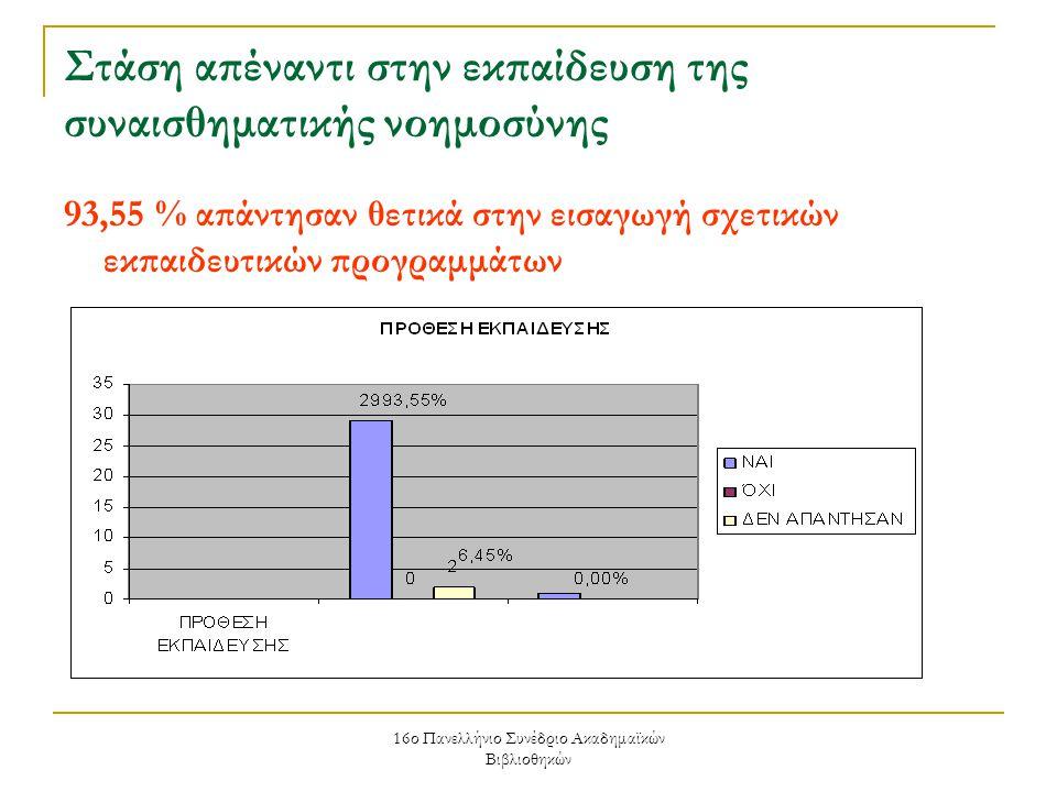 16ο Πανελλήνιο Συνέδριο Ακαδημαϊκών Βιβλιοθηκών Στάση απέναντι στην εκπαίδευση της συναισθηματικής νοημοσύνης 93,55 % απάντησαν θετικά στην εισαγωγή σχετικών εκπαιδευτικών προγραμμάτων