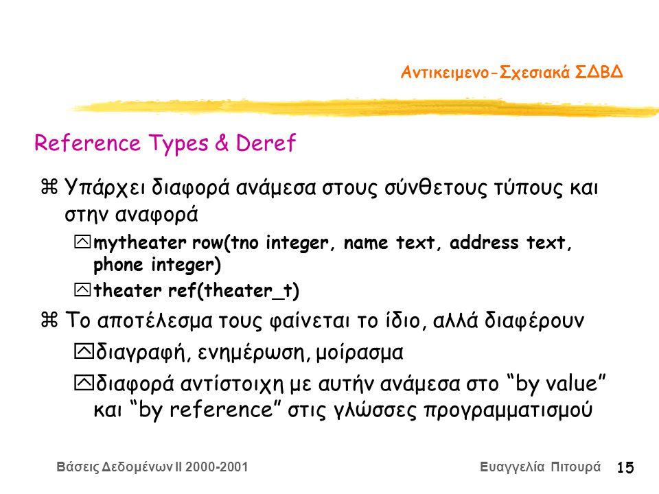 Βάσεις Δεδομένων II 2000-2001 Ευαγγελία Πιτουρά 15 Αντικειμενο-Σχεσιακά ΣΔΒΔ zΥπάρχει διαφορά ανάμεσα στους σύνθετους τύπους και στην αναφορά ymytheater row(tno integer, name text, address text, phone integer) ytheater ref(theater_t) zΤο αποτέλεσμα τους φαίνεται το ίδιο, αλλά διαφέρουν yδιαγραφή, ενημέρωση, μοίρασμα yδιαφορά αντίστοιχη με αυτήν ανάμεσα στο by value και by reference στις γλώσσες προγραμματισμού Reference Types & Deref