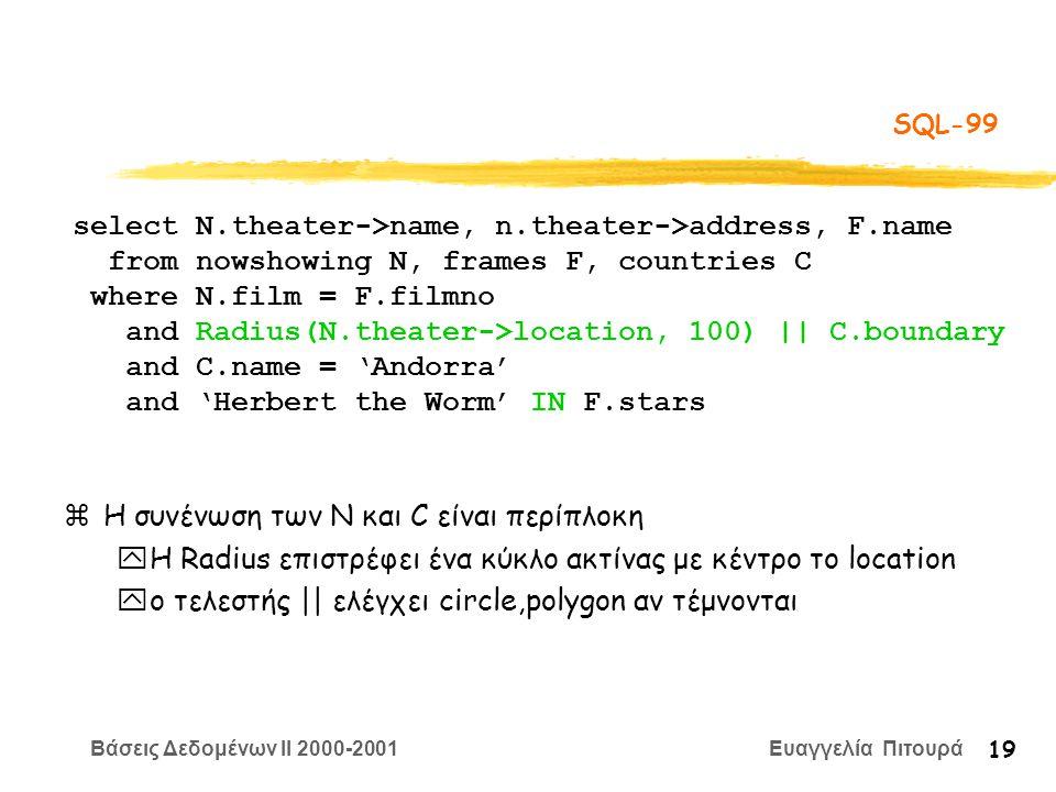 Βάσεις Δεδομένων II 2000-2001 Ευαγγελία Πιτουρά 19 SQL-99 zΗ συνένωση των N και C είναι περίπλοκη yΗ Radius επιστρέφει ένα κύκλο ακτίνας με κέντρο το location yο τελεστής || ελέγχει circle,polygon αν τέμνονται select N.theater->name, n.theater->address, F.name from nowshowing N, frames F, countries C where N.film = F.filmno and Radius(N.theater->location, 100) || C.boundary and C.name = 'Andorra' and 'Herbert the Worm' IN F.stars