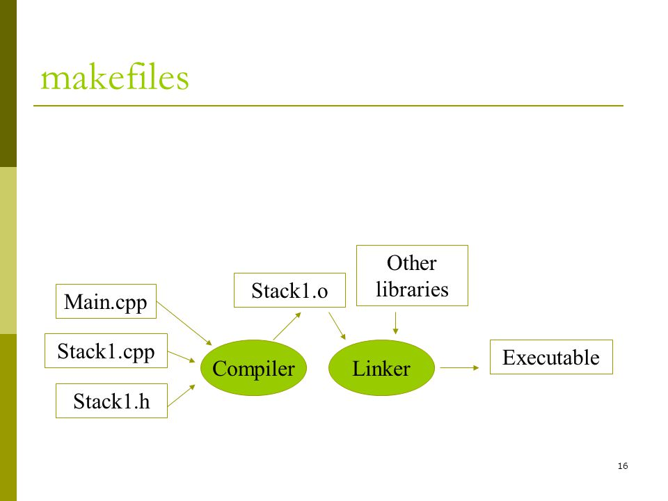 16 makefiles Main.cpp Compiler Stack1.cpp Stack1.h Stack1.o Other libraries Linker Executable
