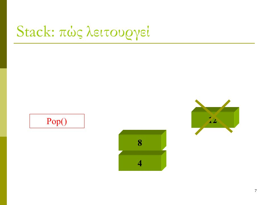 8 Stack: πώς λειτουργεί 4 8 Push(16) 1616