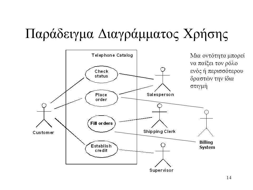 14 Παράδειγμα Διαγράμματος Χρήσης Billing System Μια οντότητα μπορεί να παίξει τον ρόλο ενός ή περισσότερου δραστών την ίδια στιγμή