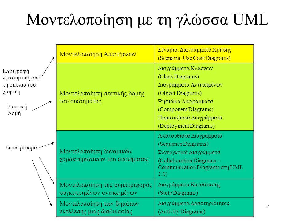 4 Μοντελοποίηση με τη γλώσσα UML Μοντελοποίηση Απαιτήσεων Σενάρια, Διαγράμματα Χρήσης (Scenaria, Use Case Diagrams) Μοντελοποίηση στατικής δομής του συστήματος Διαγράμματα Κλάσεων (Class Diagrams) Διαγράμματα Αντικειμένων (Object Diagrams) Ψηφιδικά Διαγράμματα (Component Diagrams) Παραταξιακά Διαγράμματα (Deployment Diagrams) Μοντελοποίηση δυναμικών χαρακτηριστικών του συστήματος Ακολουθιακά Διαγράμματα (Sequence Diagrams) Συνεργατικά Διαγράμματα (Collaboration Diagrams – Communication Diagrams στη UML 2.0) Μοντελοποίηση της συμπεριφοράς συγκεκριμένων αντικειμένων Διαγράμματα Κατάστασης (State Diagrams) Μοντελοποίηση των βημάτων εκτέλεσης μιας διαδικασίας Διαγράμματα Δραστηριότητας (Activity Diagrams) Περιγραφή λειτουργίας από τη σκοπιά του χρήστη Στατική Δομή Συμπεριφορά