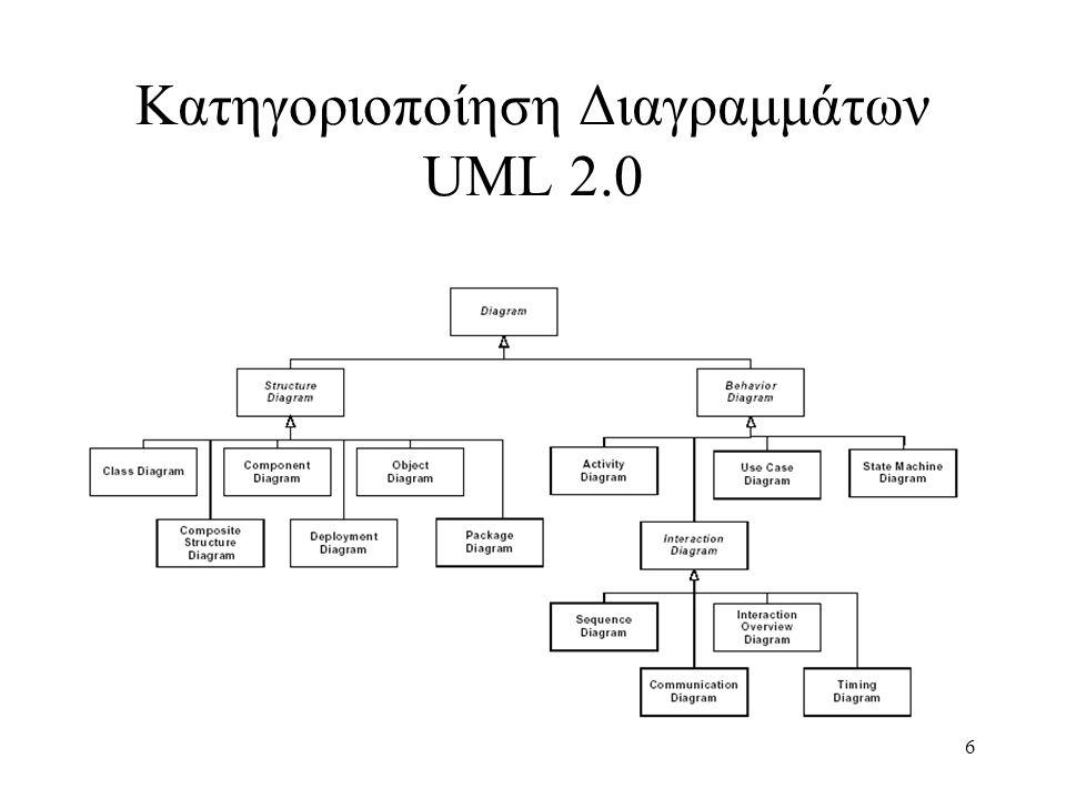 6 Κατηγοριοποίηση Διαγραμμάτων UML 2.0