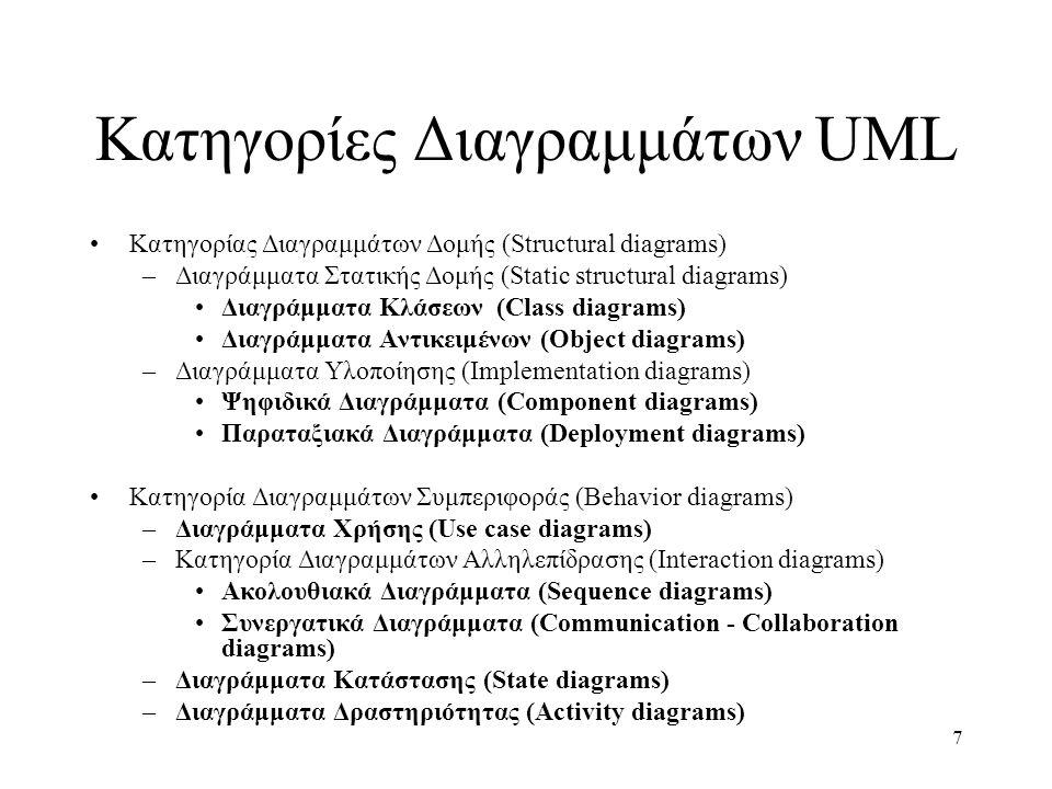 7 Κατηγορίες Διαγραμμάτων UML Κατηγορίας Διαγραμμάτων Δομής (Structural diagrams) –Διαγράμματα Στατικής Δομής (Static structural diagrams) Διαγράμματα Κλάσεων (Class diagrams) Διαγράμματα Αντικειμένων (Object diagrams) –Διαγράμματα Υλοποίησης (Implementation diagrams) Ψηφιδικά Διαγράμματα (Component diagrams) Παραταξιακά Διαγράμματα (Deployment diagrams) Κατηγορία Διαγραμμάτων Συμπεριφοράς (Behavior diagrams) –Διαγράμματα Χρήσης (Use case diagrams) –Κατηγορία Διαγραμμάτων Αλληλεπίδρασης (Interaction diagrams) Ακολουθιακά Διαγράμματα (Sequence diagrams) Συνεργατικά Διαγράμματα (Communication - Collaboration diagrams) –Διαγράμματα Κατάστασης (State diagrams) –Διαγράμματα Δραστηριότητας (Activity diagrams)