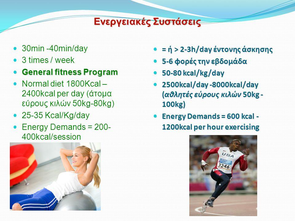 Ενεργειακές Συστάσεις 30min -40min/day 3 times / week General fitness Program General fitness Program Normal diet 1800Kcal – 2400kcal per day (άτομα εύρους κιλών 50kg-80kg) 25-35 Kcal/Kg/day Energy Demands = 200- 400kcal/session = ή > 2-3h/day έντονης άσκησης = ή > 2-3h/day έντονης άσκησης 5-6 φορές την εβδομάδα 5-6 φορές την εβδομάδα 50-80 kcal/kg/day 50-80 kcal/kg/day 2500kcal/day -8000kcal/day (αθλητές εύρους κιλών 50kg - 100kg) 2500kcal/day -8000kcal/day (αθλητές εύρους κιλών 50kg - 100kg) Energy Demands = 600 kcal - 1200kcal per hour exercising Energy Demands = 600 kcal - 1200kcal per hour exercising