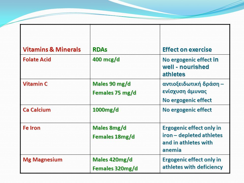 Vitamins & Minerals RDAs Effect on exercise Folate Acid 400 mcg/d No ergogenic effect in well - nourished athletes Vitamin C Males 90 mg/d Females 75