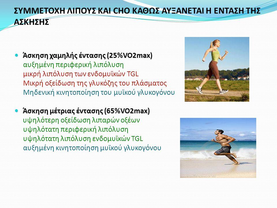 ΣΥΜΜΕΤΟΧΗ ΛΙΠΟΥΣ ΚΑΙ CHO ΚΑΘΩΣ ΑΥΞΑΝΕΤΑΙ Η ΕΝΤΑΣΗ ΤΗΣ ΑΣΚΗΣΗΣ Άσκηση χαμηλής έντασης (25%VO2max) Άσκηση χαμηλής έντασης (25%VO2max) αυξημένη περιφερική λιπόλυση μικρή λιπόλυση των ενδομυϊκών TGL Μικρή οξείδωση της γλυκόζης του πλάσματος Μηδενική κινητοποίηση του μυϊκού γλυκογόνου Άσκηση μέτριας έντασης (65%VO2max) Άσκηση μέτριας έντασης (65%VO2max) υψηλότερη οξείδωση λιπαρών οξέων υψηλότατη περιφερική λιπόλυση υψηλότατη λιπόλυση ενδομυϊκών TGL αυξημένη κινητοποίηση μυϊκού γλυκογόνου