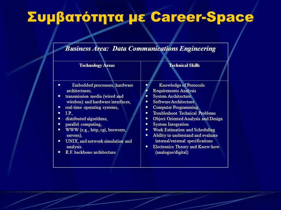 Συμβατότητα με Career-Space Business Area: Data Communications Engineering Technology AreasTechnical Skills  Embedded processors, hardware architectures,  transmission media (wired and wireless) and hardware interfaces,  real-time operating systems,  I.P.,  distributed algorithms,  parallel computing,  WWW (e.g., http, cgi, browsers, servers),  UNIX, and network simulation and analysis.