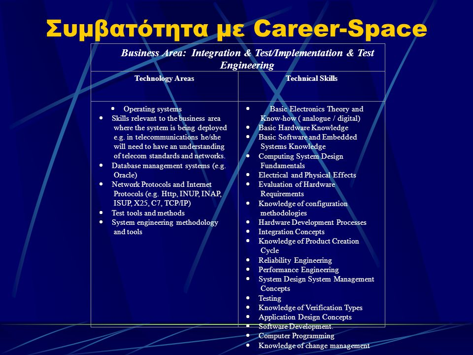 Συμβατότητα με Career-Space Business Area: Integration & Test/Implementation & Test Engineering Technology AreasTechnical Skills  Operating systems  Skills relevant to the business area where the system is being deployed e.g.