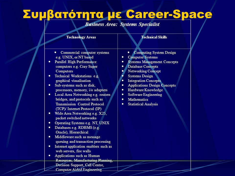 Συμβατότητα με Career-Space Business Area: Systems Specialist Technology AreasTechnical Skills  Commercial computer systems e.g.