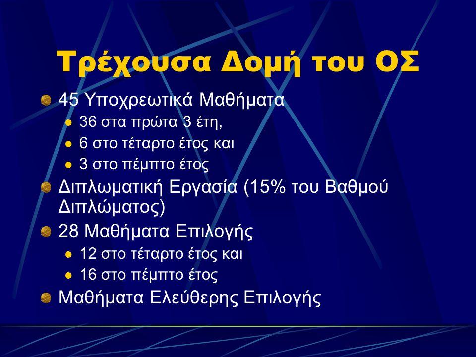 Τρέχουσα Δομή του ΟΣ 45 Υποχρεωτικά Μαθήματα 36 στα πρώτα 3 έτη, 6 στο τέταρτο έτος και 3 στο πέμπτο έτος Διπλωματική Εργασία (15% του Βαθμού Διπλώματος) 28 Μαθήματα Επιλογής 12 στο τέταρτο έτος και 16 στο πέμπτο έτος Μαθήματα Ελεύθερης Επιλογής