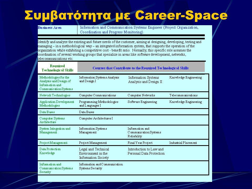 Συμβατότητα με Career-Space