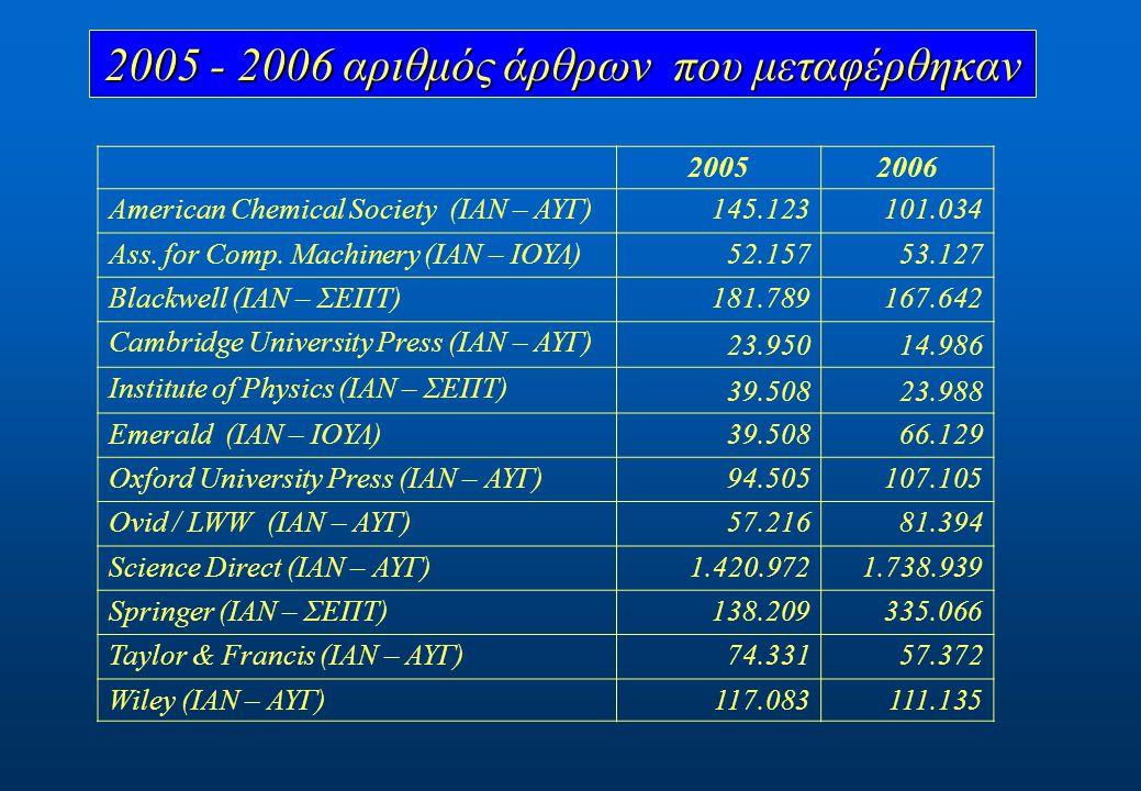 αριθμός άρθρων που μεταφέρθηκαν 20052006 American Chemical Society (ΙΑΝ – ΑΥΓ)145.123101.034 Ass.
