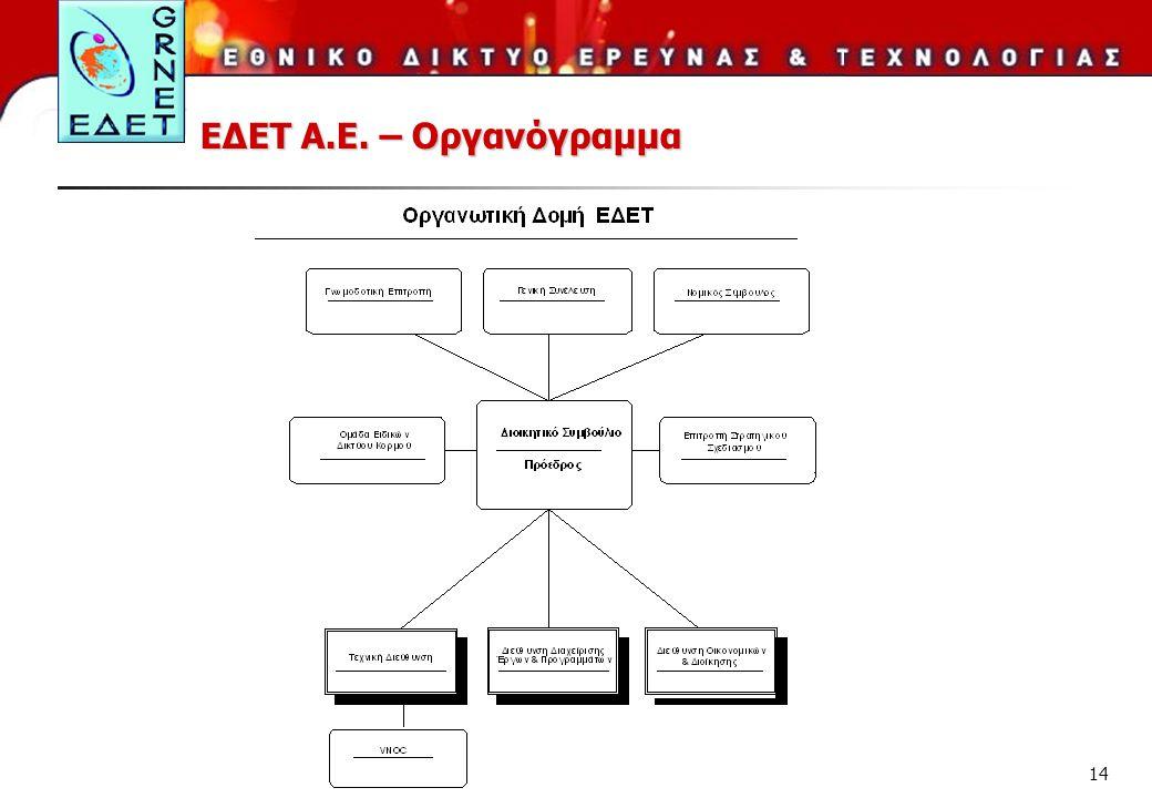 14 ΕΔΕΤ Α.Ε. – Οργανόγραμμα
