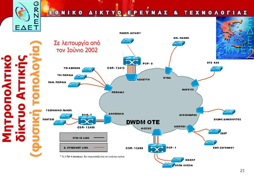 23 Μητροπολιτικό δίκτυο Αττικής (φυσική τοπολογία) Σε λειτουργία από τον Ιούνιο 2002