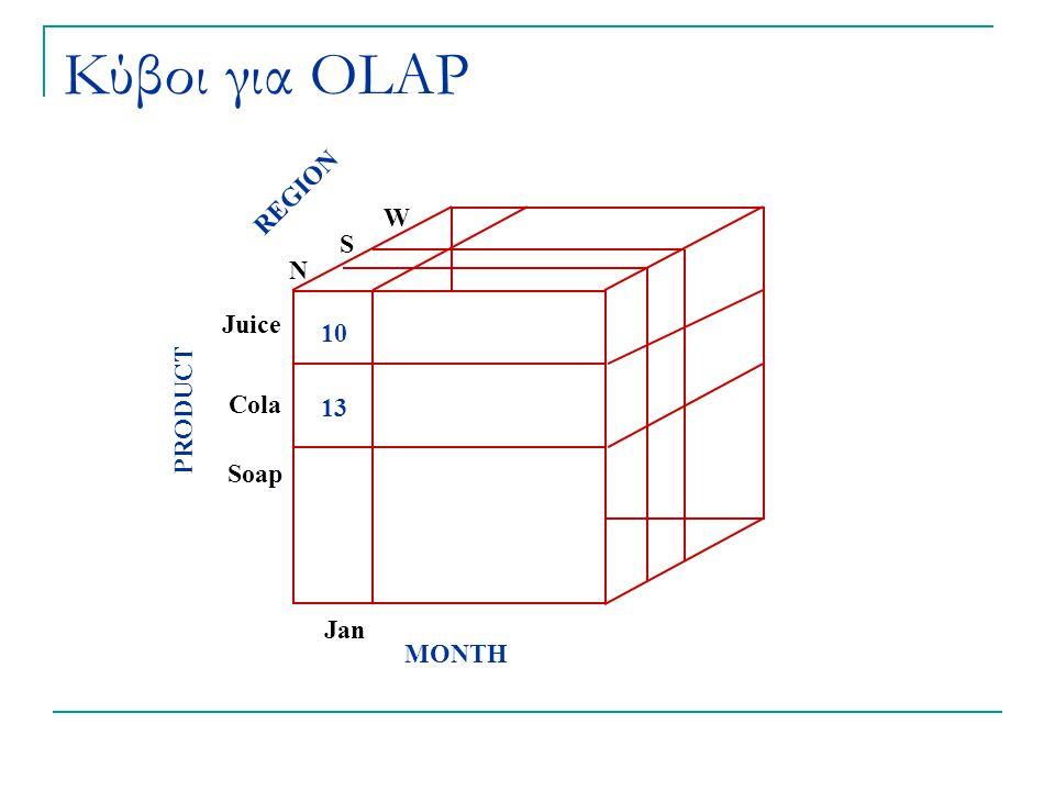 Κύβοι για OLAP REGION N S W PRODUCT Juice Cola Soap MONTH Jan 10 13