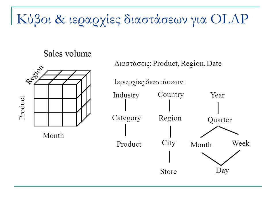 Κύβοι & ιεραρχίες διαστάσεων για OLAP Διαστάσεις: Product, Region, Date Ιεραρχίες διαστάσεων: Month Region Product Sales volume Industry Category Prod