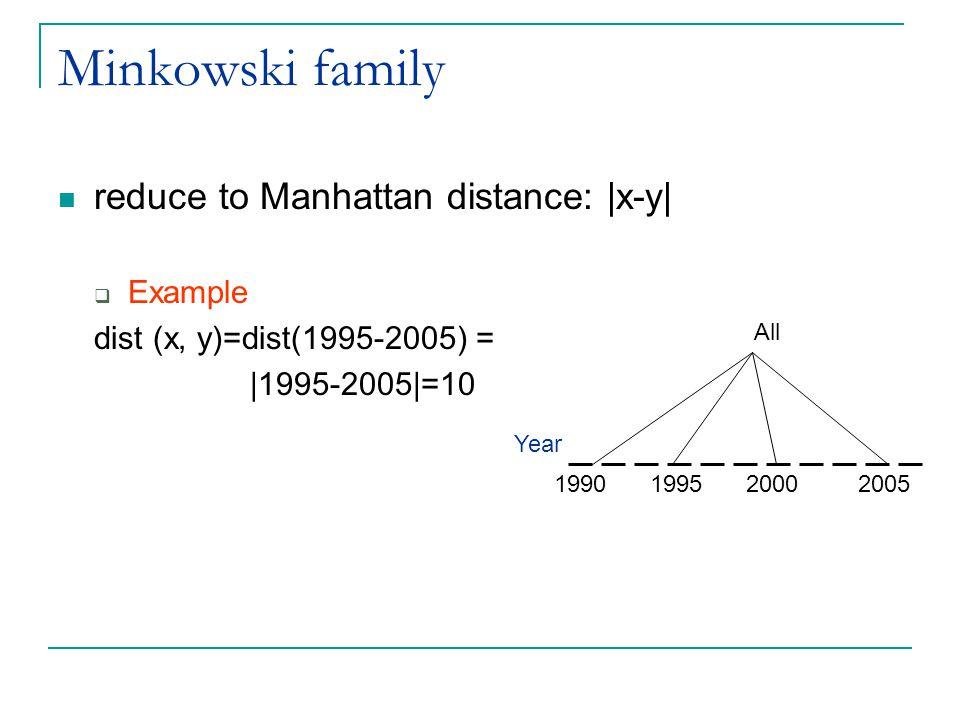 Minkowski family reduce to Manhattan distance: |x-y|  Example dist (x, y)=dist(1995-2005) = |1995-2005|=10 All Year 1990199520002005