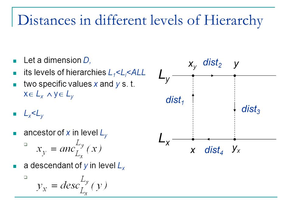 Distances in different levels of Hierarchy Let a dimension D, its levels of hierarchies L 1 <L i <ALL two specific values x and y s. t. x  L x  y 
