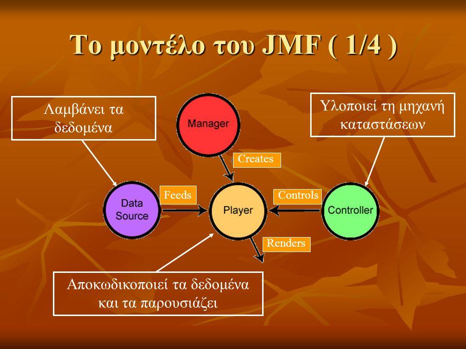 Το μοντέλο του JMF ( 1/4 ) Αποκωδικοποιεί τα δεδομένα και τα παρουσιάζει Λαμβάνει τα δεδομένα Υλοποιεί τη μηχανή καταστάσεων Renders Creates ControlsFeeds