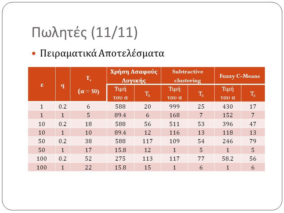 Πωλητές (11/11) Πειραματικά Αποτελέσματα ε q T s ( α = 50) Χρήση Ασαφούς Λογικής Subtractive clustering Fuzzy C-Means Τιμή του α TsTs TsTs TsTs 10.265
