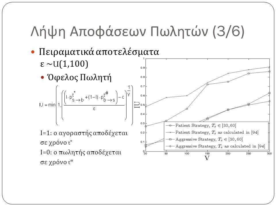 Λήψη Αποφάσεων Πωλητών (3/6) Πειραματικά αποτελέσματα ε ~U(1,100) Όφελος Πωλητή Ι =1: ο αγοραστής αποδέχεται σε χρόνο t * Ι =0: ο πωλητής αποδέχεται σ