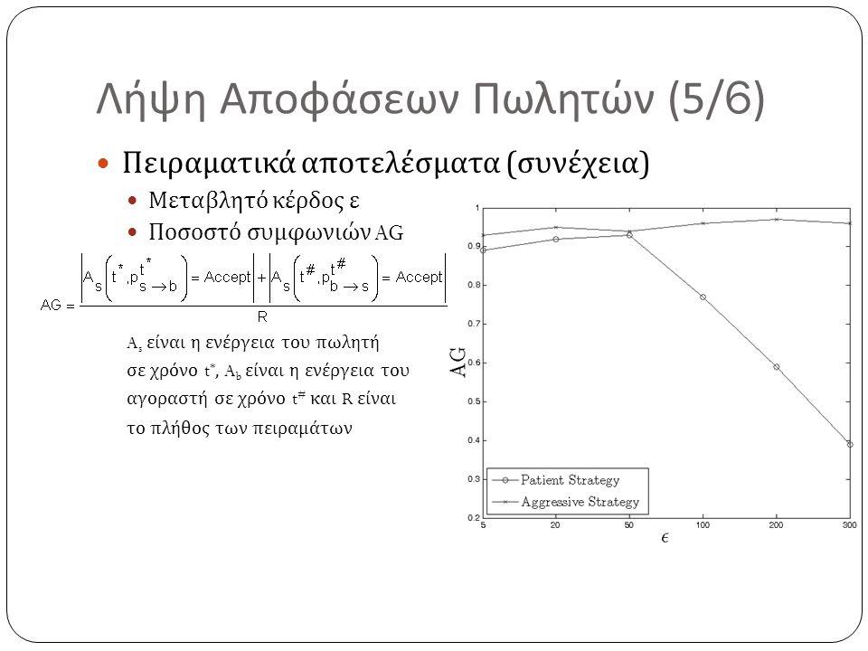 Λήψη Αποφάσεων Πωλητών (5/6) Πειραματικά αποτελέσματα ( συνέχεια ) Μεταβλητό κέρδος ε Ποσοστό συμφωνιών AG A s είναι η ενέργεια του πωλητή σε χρόνο t