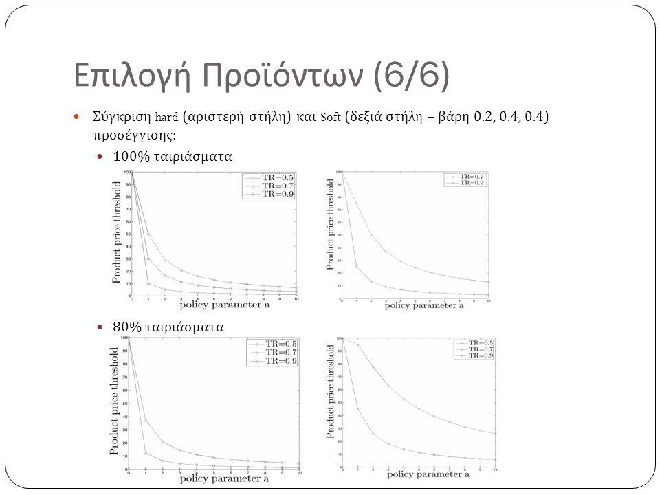 Επιλογή Προϊόντων (6/6) Σύγκριση hard ( αριστερή στήλη ) και Soft ( δεξιά στήλη – βάρη 0.2, 0.4, 0.4) προσέγγισης : 100% ταιριάσματα 80% ταιριάσματα