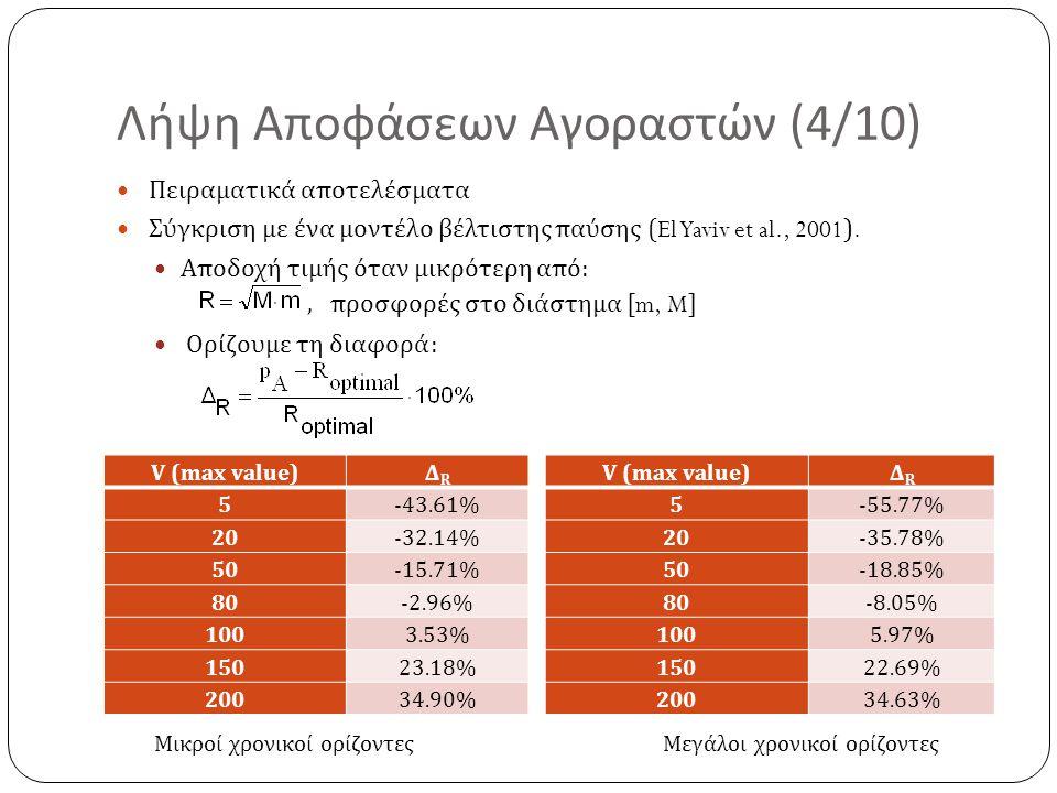 Λήψη Αποφάσεων Αγοραστών (4/10) Πειραματικά αποτελέσματα Σύγκριση με ένα μοντέλο βέλτιστης παύσης (El Yaviv et al., 2001). Αποδοχή τιμής όταν μικρότερ