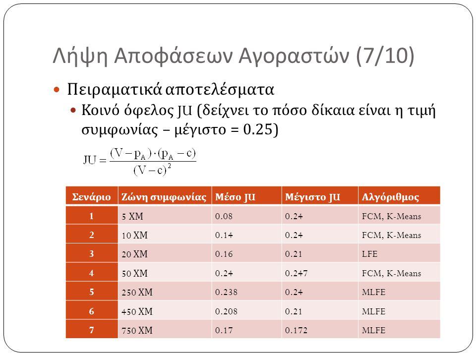 Λήψη Αποφάσεων Αγοραστών (7/10) Πειραματικά αποτελέσματα Κοινό όφελος JU ( δείχνει το πόσο δίκαια είναι η τιμή συμφωνίας – μέγιστο = 0.25) ΣενάριοΖώνη