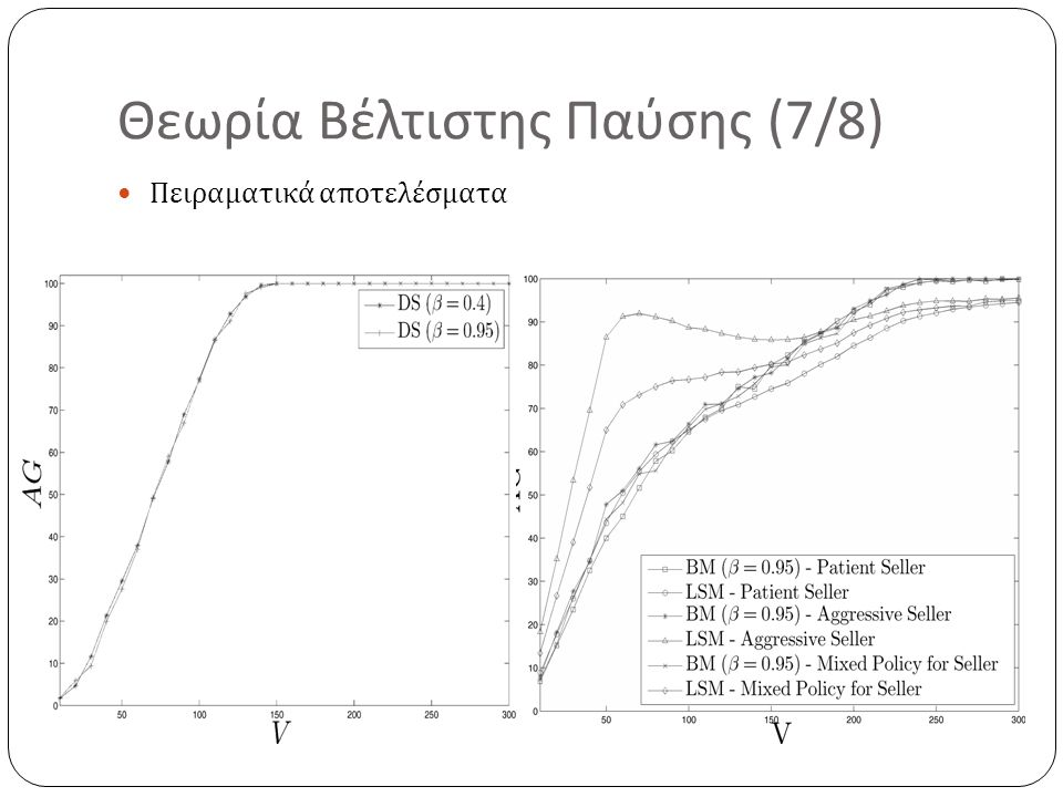 Θεωρία Βέλτιστης Παύσης (7/8) Πειραματικά αποτελέσματα