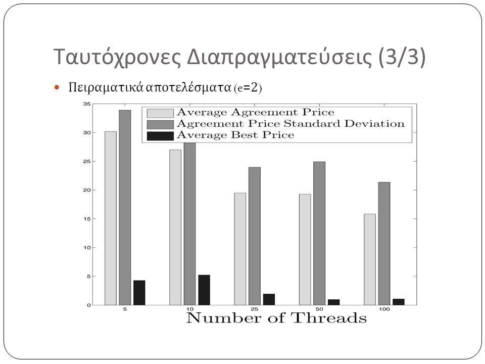 Ταυτόχρονες Διαπραγματεύσεις (3/3) Πειραματικά αποτελέσματα (e=2)