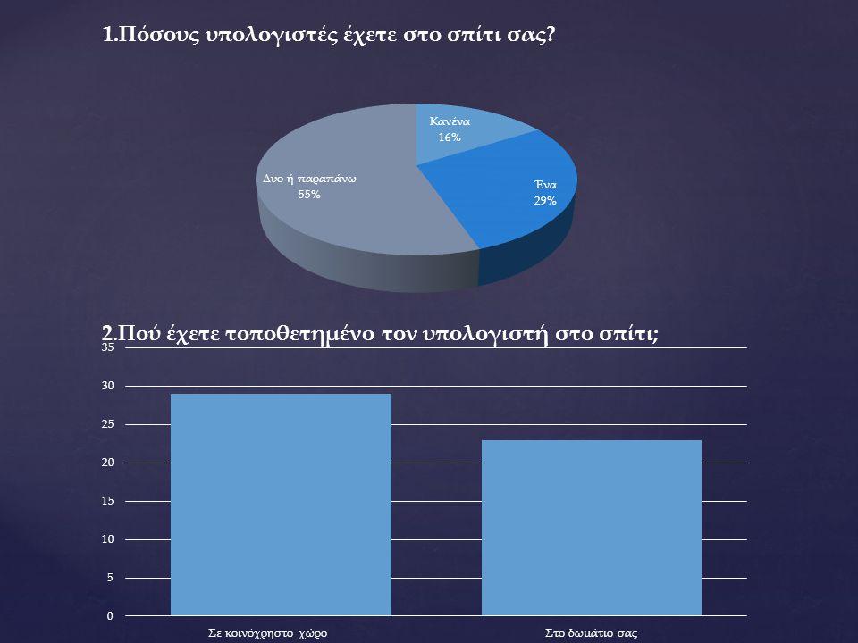 { Αποτελέσματα έρευνας για την ερευνητική εργασία : ΕΘΙΣΜΟΣ ΣΤΟ ΔΙΑΔΙΚΤΥΟ