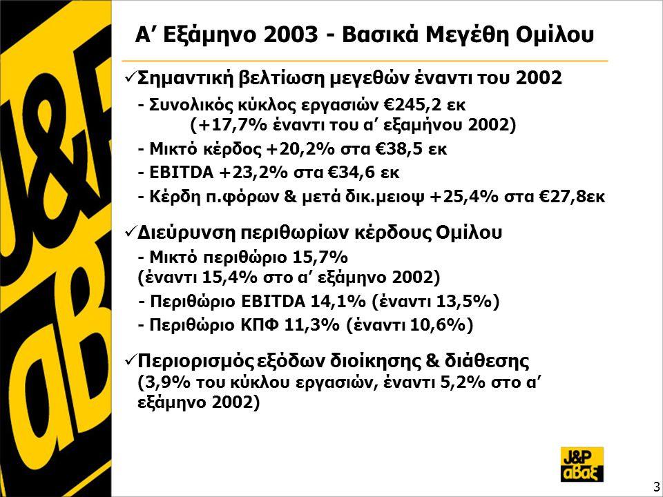 Αποτελέσματα Ομίλου – Β' τρίμηνο 4 ποσά σε € εκΑπρ-Ιούν 2002 Απρ-Ιούν 2003 Μεταβολή 03 / 02 Σύνολο Κύκλου Εργασιών115,41133,7115,9% Μικτά Αποτελέσματα17,5620,3716,1% Λοιπά Έσοδα0,380,20-48,9% Έξοδα Διοίκησης & Διάθεσης5,935,34-9,9% Χρημ/κά Αποτελέσματα-0,27-0,3322,4% Έκτακτα Αποτελέσματα0,730,00-99,9% Αποσβέσεις3,803,25-14,4% -ενσωμ.