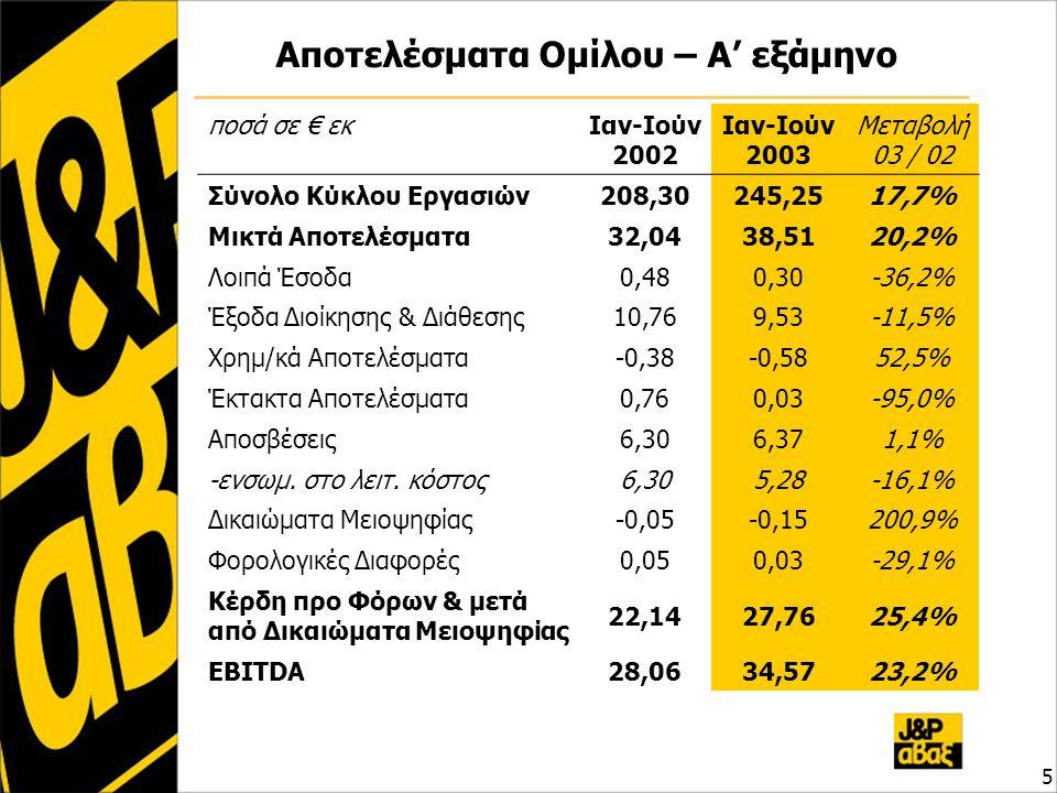Αποτελέσματα Ομίλου – Α' εξάμηνο 5 ποσά σε € εκΙαν-Ιούν 2002 Ιαν-Ιούν 2003 Μεταβολή 03 / 02 Σύνολο Κύκλου Εργασιών208,30245,2517,7% Μικτά Αποτελέσματα32,0438,5120,2% Λοιπά Έσοδα0,480,30-36,2% Έξοδα Διοίκησης & Διάθεσης10,769,53-11,5% Χρημ/κά Αποτελέσματα-0,38-0,5852,5% Έκτακτα Αποτελέσματα0,760,03-95,0% Αποσβέσεις6,306,371,1% -ενσωμ.