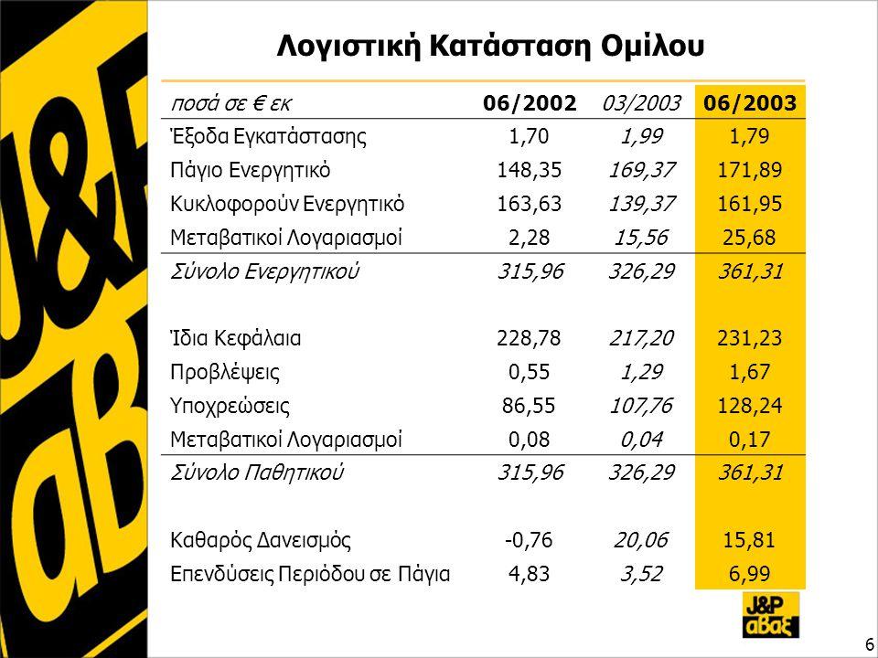 Λογιστική Κατάσταση Ομίλου ποσά σε € εκ06/200203/200306/2003 Έξοδα Εγκατάστασης1,701,991,79 Πάγιο Ενεργητικό148,35169,37171,89 Κυκλοφορούν Ενεργητικό1