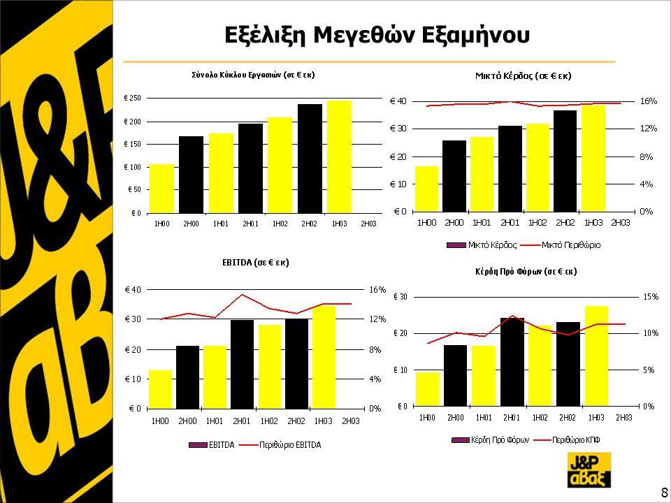 Προβλέψεις Αποτελεσμάτων 2003 ποσά σε € εκ2000200120022003Π Σύνολο Κύκλου Εργασιών297369446510 Κέρδη προ Φόρων 284141454555 Κέρδη ανά Μετοχή €0,69 α €0,56€0,61€0,75 P / E 2003Π (πρό φόρων) 8,1 β Οι παραπάνω προβλέψεις των βασικών μεγεθών του 2003 έχουν ανακοινωθεί από την Διοίκηση στο τέλος Ιουνίου 2003, αναθεωρούμενες θετικά έναντι των προηγούμενων προβλέψεων Σημειώσεις α.