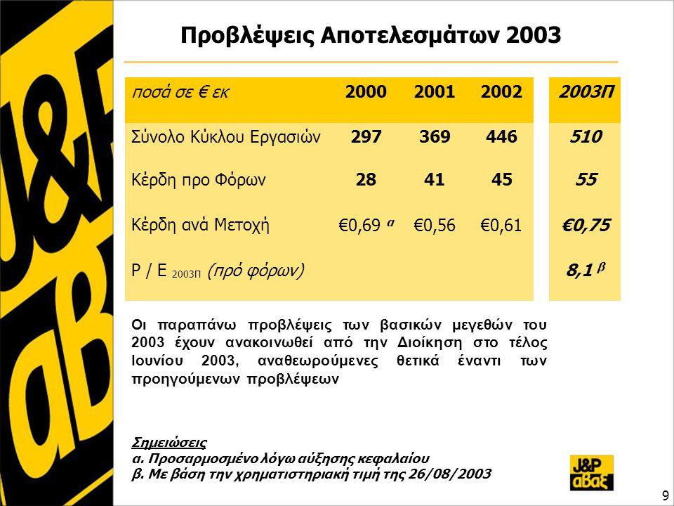 Προβλέψεις Αποτελεσμάτων 2003 ποσά σε € εκ2000200120022003Π Σύνολο Κύκλου Εργασιών297369446510 Κέρδη προ Φόρων 284141454555 Κέρδη ανά Μετοχή €0,69 α €