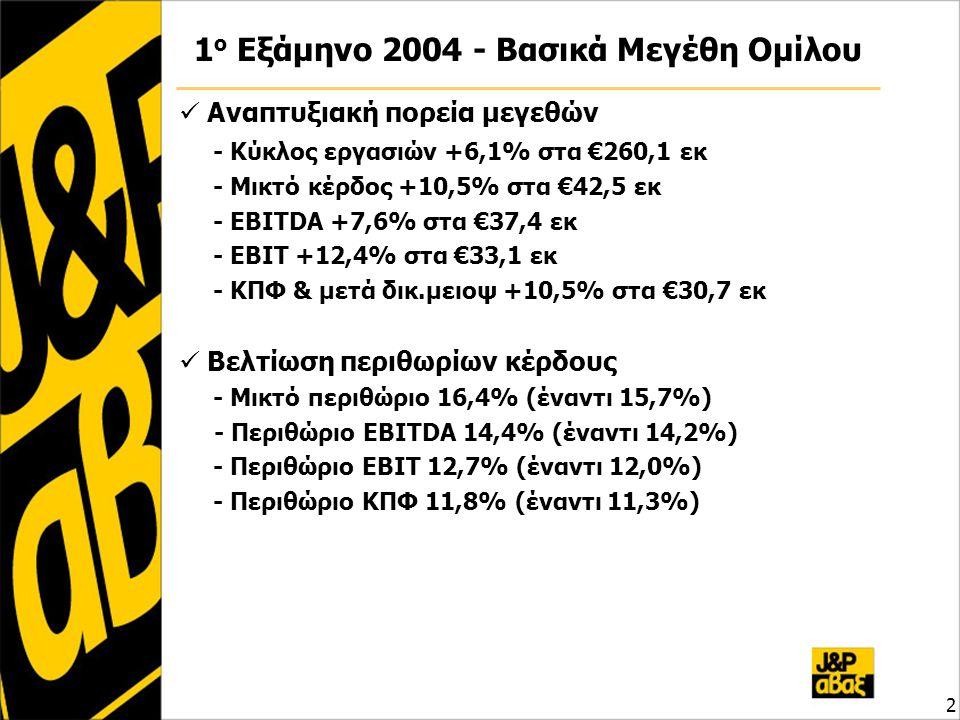 3 2 ο Τρίμηνο 2004 - Βασικά Μεγέθη Ομίλου Βελτίωση οικονομικών μεγεθών - Κύκλος εργασιών +4,5% στα €139,8 εκ - Μικτό κέρδος +9,4% στα €22,3 εκ - EBITDA +5,3% στα €18,9 εκ - EBIT +9,8% στα €16,8 εκ - ΚΠΦ & μετά δικ.μειοψ +4,2% στα €15,0 εκ Διεύρυνση περιθωρίων κέρδους - Μικτό περιθώριο 16,0% (έναντι 15,2%) - Περιθώριο EBITDA 13,6% (έναντι 13,4%) - Περιθώριο EBIT 12,0% (έναντι 11,4%) - Περιθώριο ΚΠΦ 10,7% (έναντι 10,7%)