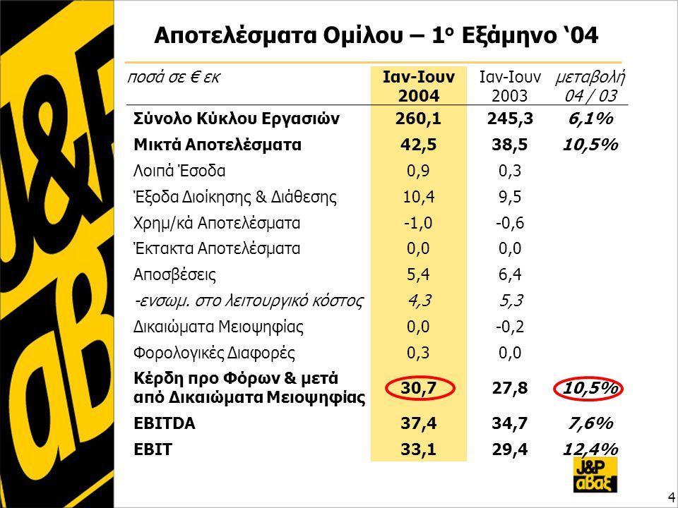 Αποτελέσματα Ομίλου – 1 ο Εξάμηνο '04 4 ποσά σε € εκΙαν-Ιουν 2004 Ιαν-Ιουν 2003 μεταβολή 04 / 03 Σύνολο Κύκλου Εργασιών260,1245,36,1% Μικτά Αποτελέσματα42,538,510,5% Λοιπά Έσοδα0,90,3 Έξοδα Διοίκησης & Διάθεσης10,49,5 Χρημ/κά Αποτελέσματα-1,0-0,6 Έκτακτα Αποτελέσματα0,0 Αποσβέσεις5,46,4 -ενσωμ.