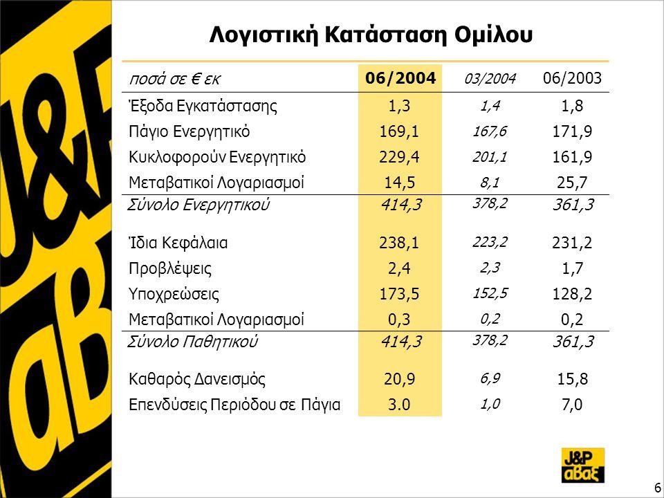 Λογιστική Κατάσταση Ομίλου ποσά σε € εκ 06/2004 03/2004 06/2003 Έξοδα Εγκατάστασης1,3 1,4 1,8 Πάγιο Ενεργητικό169,1 167,6 171,9 Κυκλοφορούν Ενεργητικό